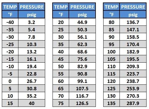 r22a-freon-hydrocarbon-refrigerant-pressure-chart.jpg